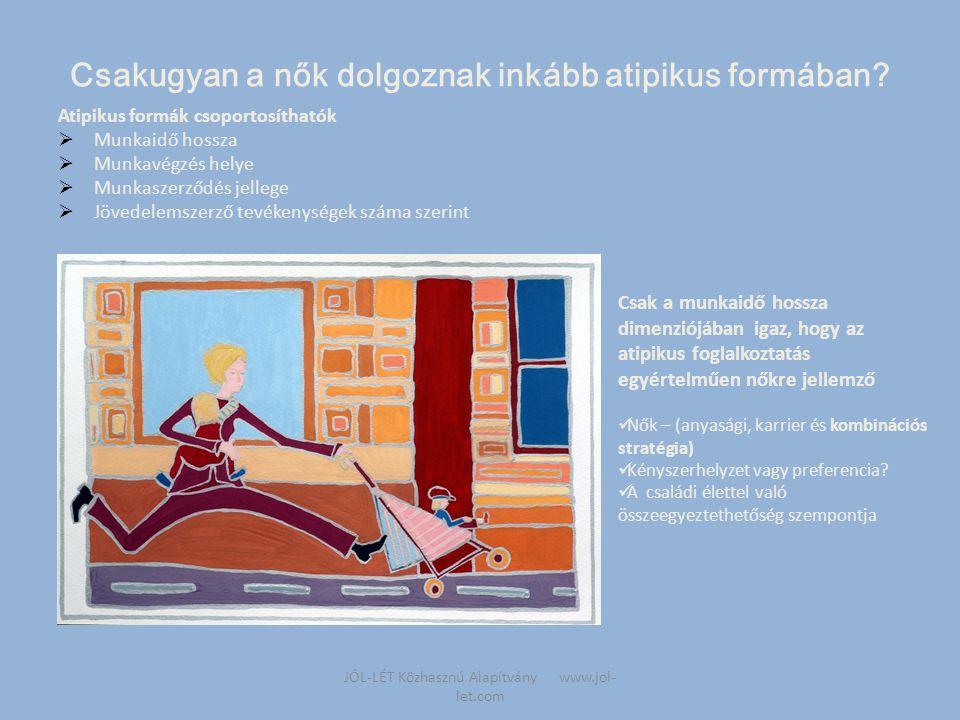 Munkaidő szerint atipikus formák  Részmunkaidő  Lépcsőzetes  Rugalmas munkaidőrendszerek (sűrített, törzsidő)  Osztott munkaidő  Osztott munkakör/állásmegosztás Lehetőség a nők esélyegyenlőségének elősegítésére: Rugalmas munkaszervezési módszerek alkalmazása JÓL-LÉT Közhasznú Alapítvány www.jol- let.com