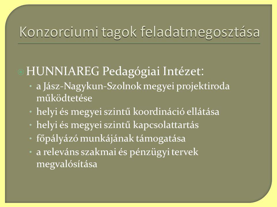  HUNNIAREG Pedagógiai Intézet : • a Jász-Nagykun-Szolnok megyei projektiroda működtetése • helyi és megyei szintű koordináció ellátása • helyi és megyei szintű kapcsolattartás • főpályázó munkájának támogatása • a releváns szakmai és pénzügyi tervek megvalósítása