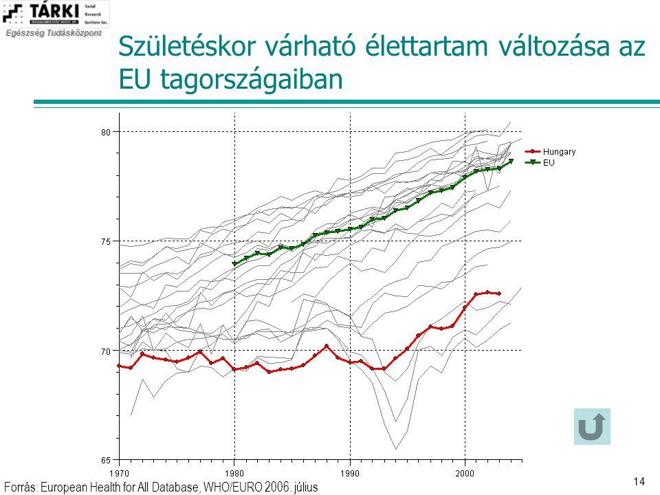 Egészség Tudásközpont 14 Születéskor várható élettartam változása az EU tagországaiban Forrás: European Health for All Database, WHO/EURO 2006. július