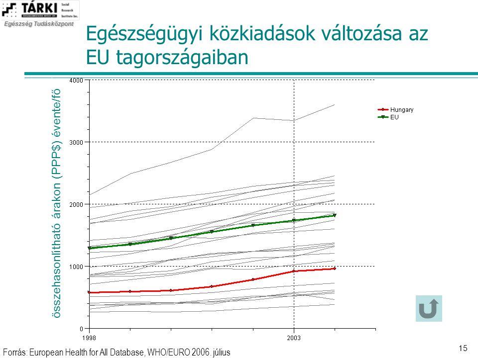 Egészség Tudásközpont 15 Egészségügyi közkiadások változása az EU tagországaiban Forrás: European Health for All Database, WHO/EURO 2006. július össze