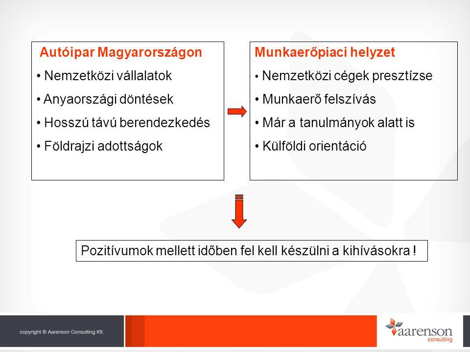 Autóipar Magyarországon • Nemzetközi vállalatok • Anyaországi döntések • Hosszú távú berendezkedés • Földrajzi adottságok Munkaerőpiaci helyzet • Nemzetközi cégek presztízse • Munkaerő felszívás • Már a tanulmányok alatt is • Külföldi orientáció Pozitívumok mellett időben fel kell készülni a kihívásokra !