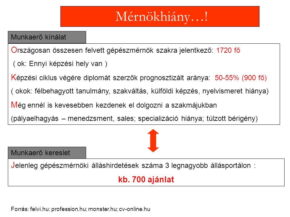 Mérnökhiány…! O rszágosan összesen felvett gépészmérnök szakra jelentkező: 1720 fő ( ok: Ennyi képzési hely van ) K épzési ciklus végére diplomát szer
