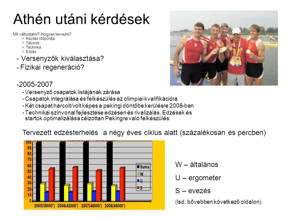3 W – általános - Futás terepen; folyamatosan és ismétléses módszerrel - Futás stadionban - Hegyi túrák - Nyújtás, streching - Játékok (labdarúgás, kosárlabda, röplabda, tennis, egyéb) - Erősítés - Helyi állóképesség (20-50 ismétlés állomásonként egyszerre) - Általános állóképesség (30-50 ismétlés köredzés, kisebb körökkel is) - Általános (12-20 ismétlés, hosszú pihenőkkel) -Submax (5-12 ismétlés hosszú szünetekkel) U – Ergometer Oxigén felvétel javítása 20'-60' (<Mlss) Küszöb szinteken 2'-20' (>Mlss) Anaerob szinten 30 -2' (65-150%) erő javítás 2000m-re S – Evezés Folyamatos evezés T20-22 (16-24 km) Folyamatos evezés T24-26 (20' percig bezárólag) Ismétlődő edzés Emelkedő intenzitás terhelésen belül T24-32 (1500-3000m) Evezés fél/egész csapattal T32 (30 -90 ) 200-2000m Intervallok, technikai edzés, startok, rövid gyorsítások Edzésen alkalmazott eszközök