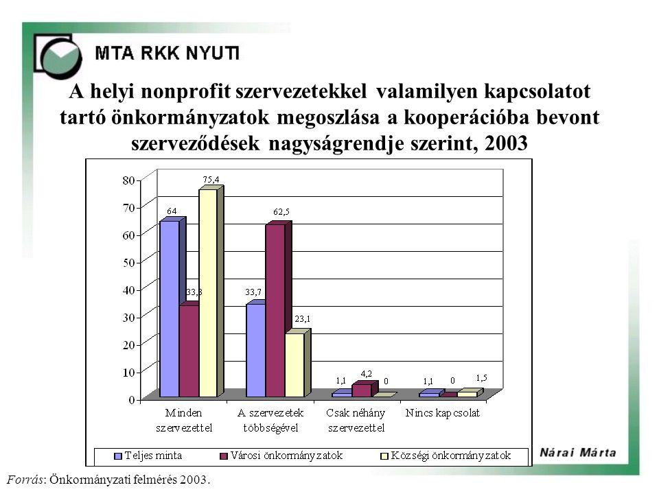 A helyi nonprofit szervezetekkel valamilyen kapcsolatot tartó önkormányzatok megoszlása a kooperációba bevont szerveződések nagyságrendje szerint, 2003 Forrás: Önkormányzati felmérés 2003.