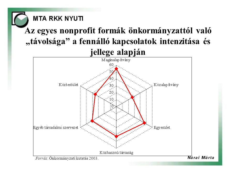"""Az egyes nonprofit formák önkormányzattól való """"távolsága a fennálló kapcsolatok intenzitása és jellege alapján Forrás: Önkormányzati kutatás 2003."""