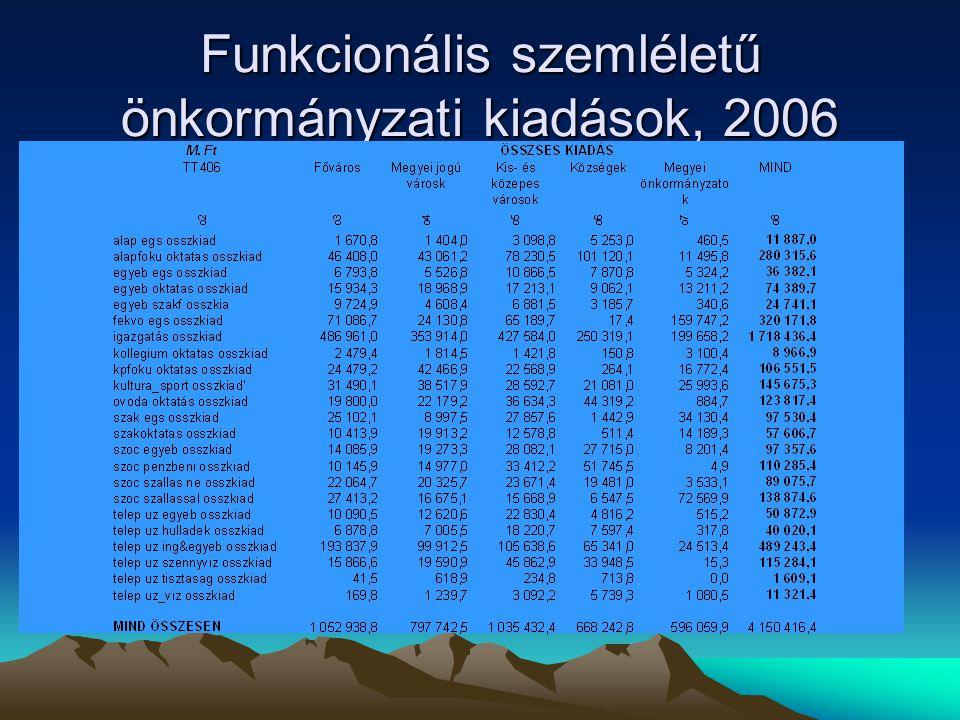 Funkcionális szemléletű önkormányzati kiadások, 2006
