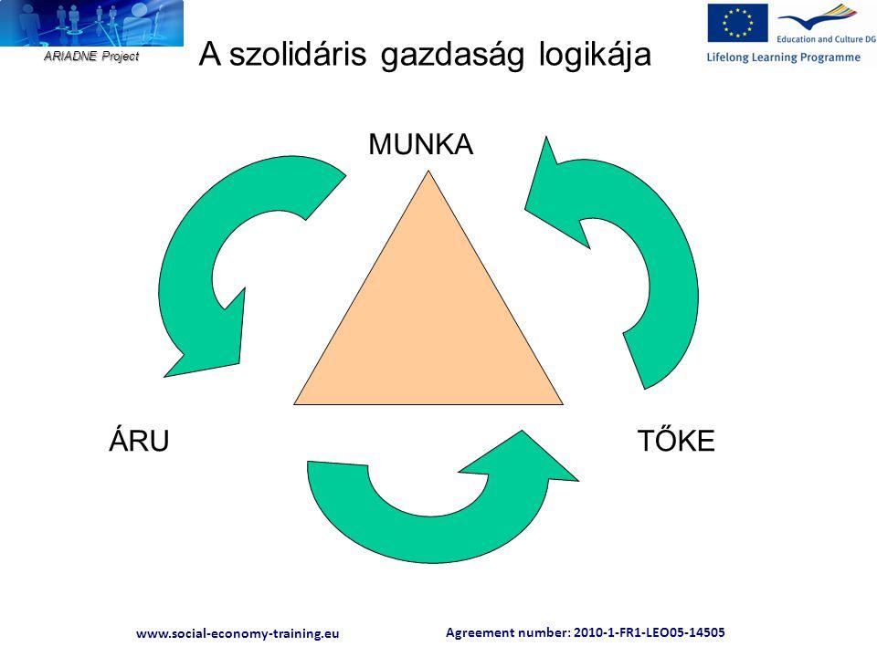 Agreement number: 2010-1-FR1-LEO05-14505 www.social-economy-training.eu ARIADNE Project A szolidáris gazdaság logikája MUNKA TŐKEÁRU