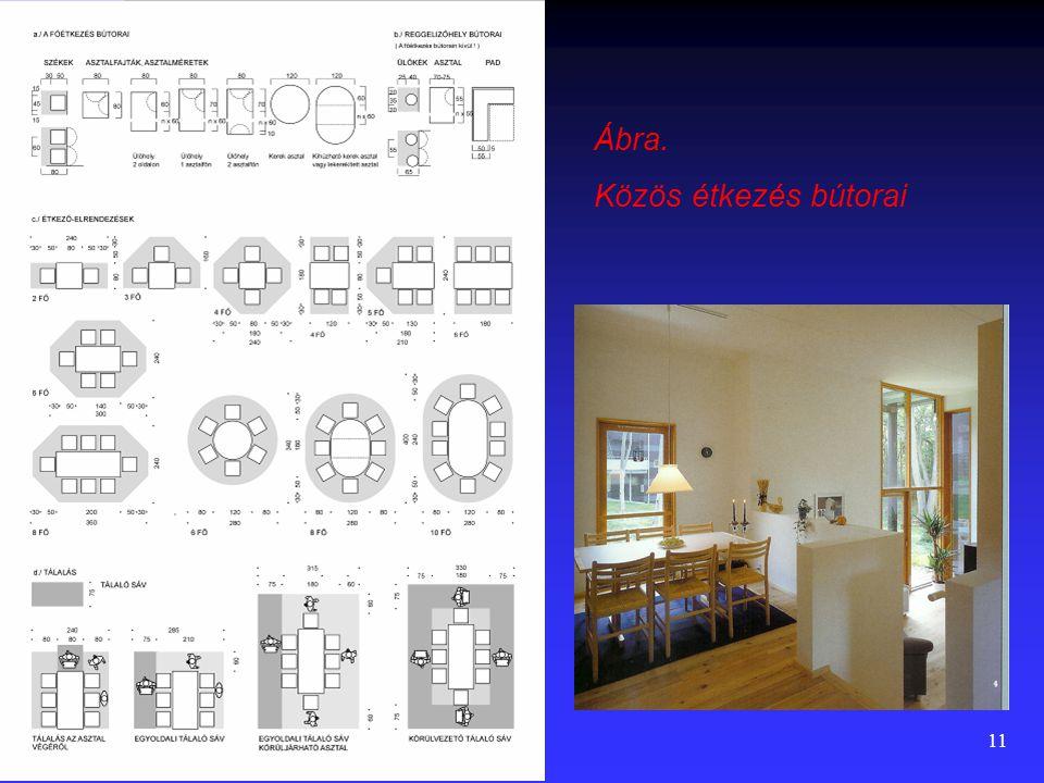 10 Bútorigény  Étkezőasztal, székekkel. Minimum a lakás férőhelyszámára biztosítani, de nyomatékosan ajánlott + 2 fő figyelembe vétele