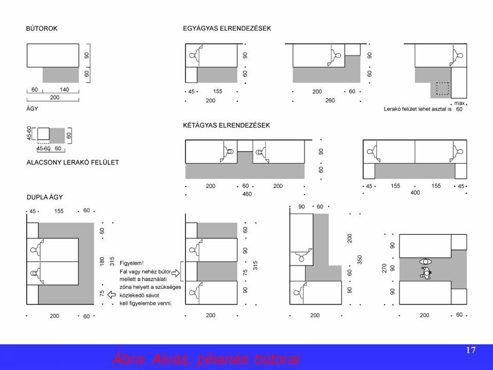 16 Bútorigény  Személyenként 1 db 90 x 200 cm alaprajzi méretű fekhely  a fekhelyről elérhető, legalább 45 x 45 cm alaprajzi méretű (max. 75 cm maga