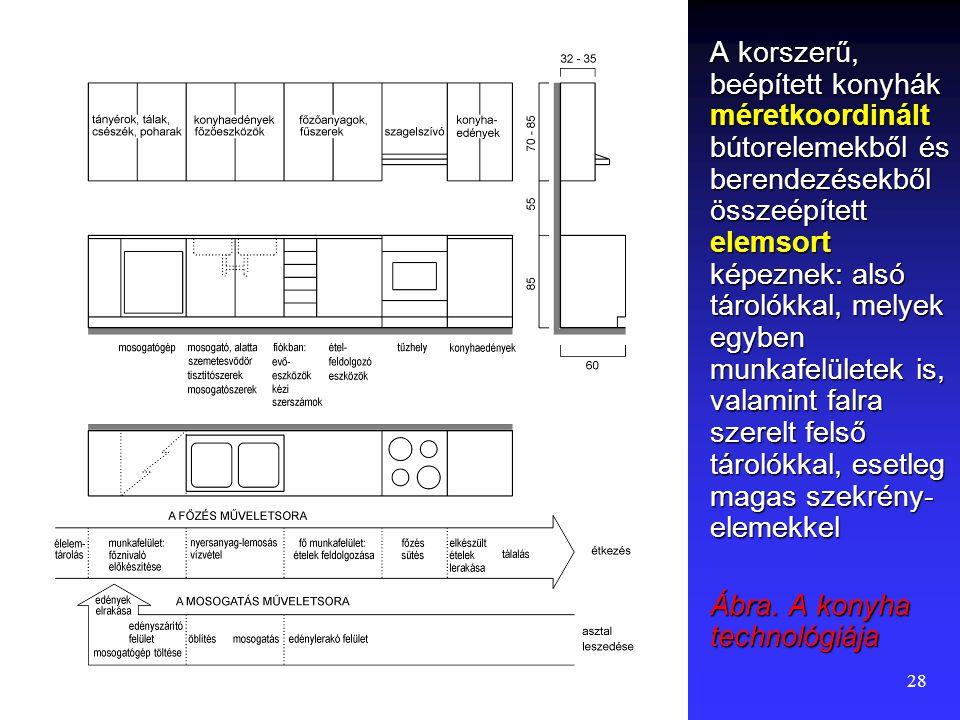 """27 A """"frankfurti konyha""""  A mai korszerű konyhák elődeit az 1930-as években fejlesztették ki. A funkcionalizmus idején Grete Lihotcky tervezte meg a"""