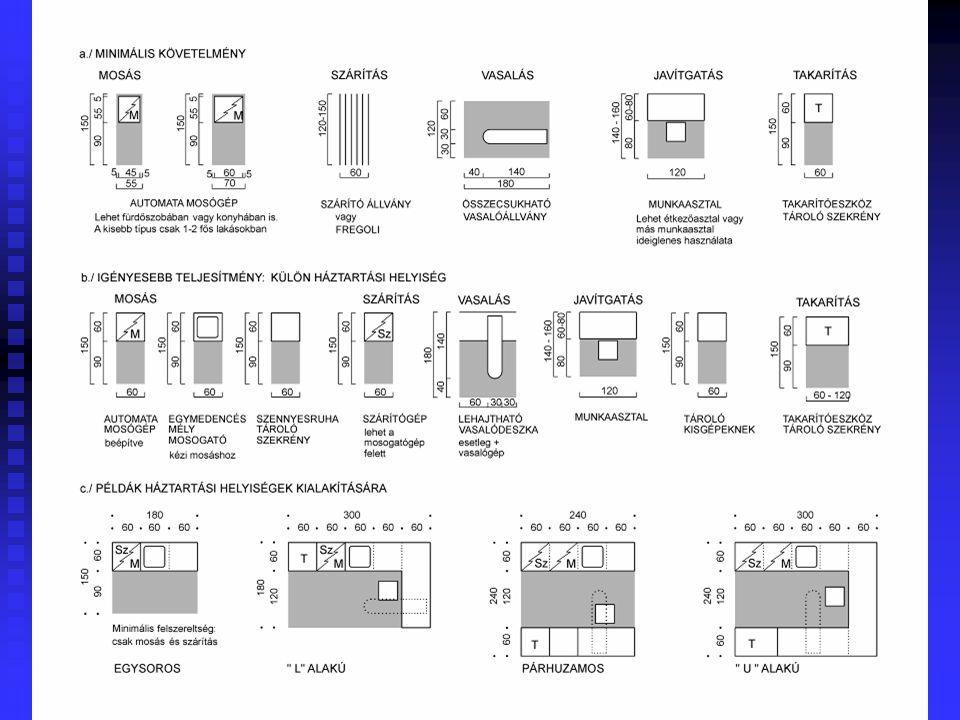 44 Tervezési szempontok  A lakásban végzett háztartási munkák: mosás, szárítás, vasalás, javítgatás, takarítás, tisztogatás. Átlagos méretű lakásokná