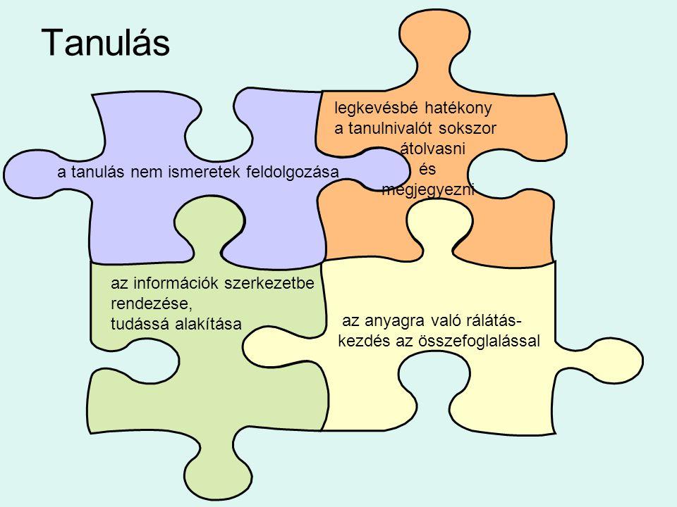 Tanulás a tanulás nem ismeretek feldolgozása az információk szerkezetbe rendezése, tudássá alakítása az anyagra való rálátás- kezdés az összefoglaláss
