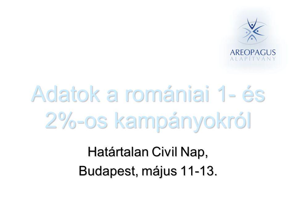 Adatok a romániai 1- és 2%-os kampányokról Határtalan Civil Nap, Budapest, május 11-13.