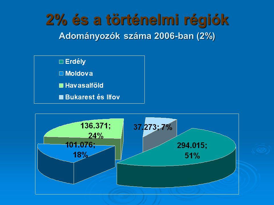 2% és a történelmi régiók Adományozók száma 2006-ban (2%)