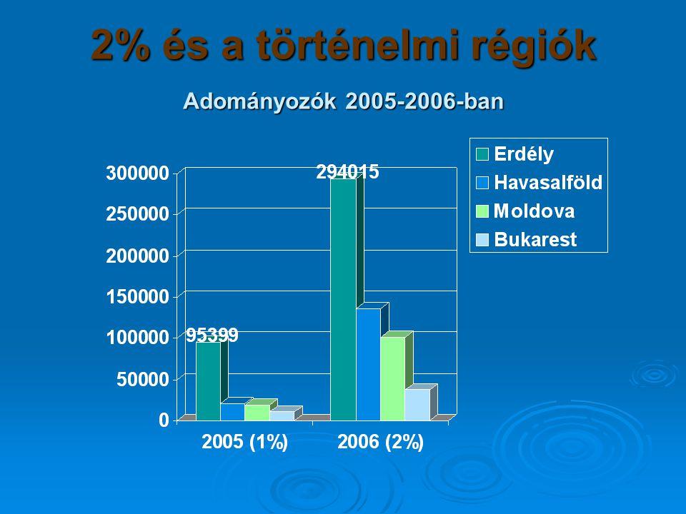 2% és a történelmi régiók Adományozók 2005-2006-ban