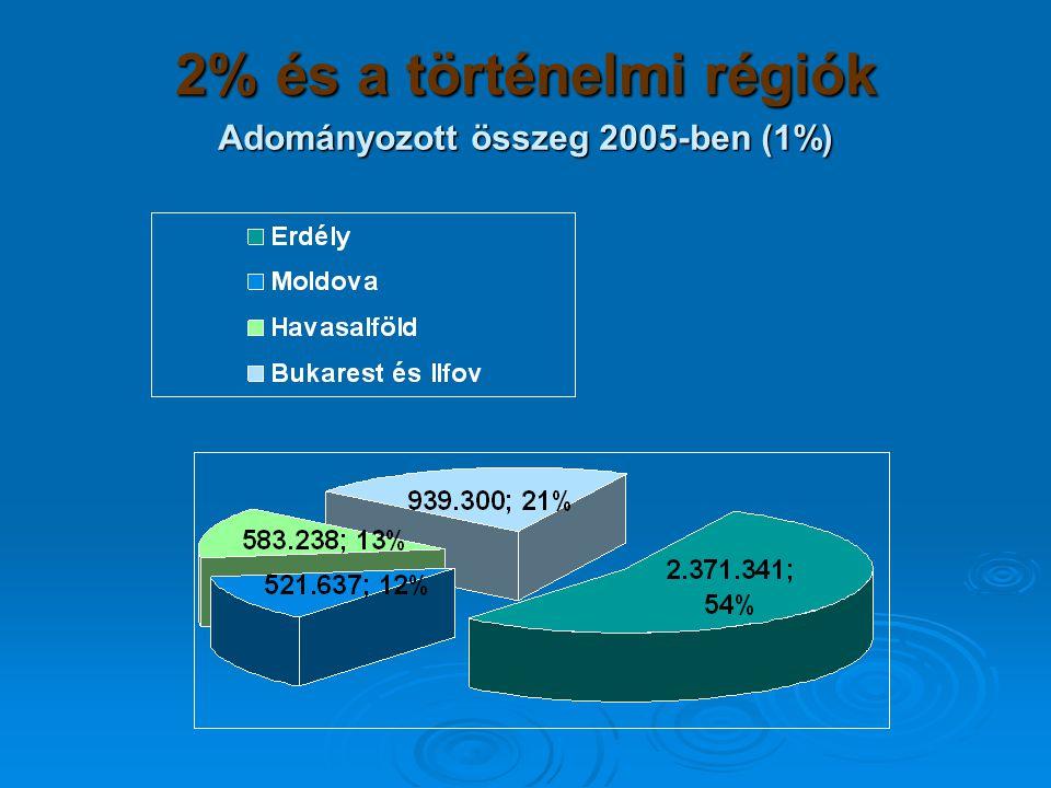 2% és a történelmi régiók Adományozott összeg 2005-ben (1%)