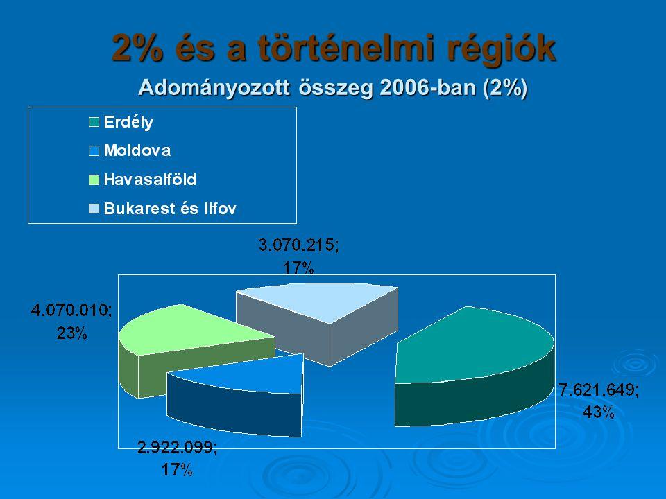 2% és a történelmi régiók Adományozott összeg 2006-ban (2%)