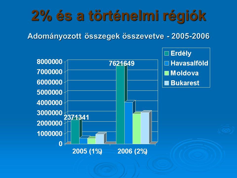 2% és a történelmi régiók Adományozott összegek összevetve - 2005-2006