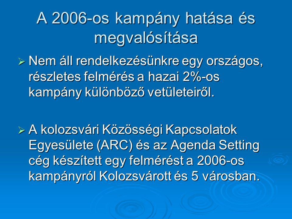 A 2006-os kampány hatása és megvalósítása  Nem áll rendelkezésünkre egy országos, részletes felmérés a hazai 2%-os kampány különböző vetületeiről.
