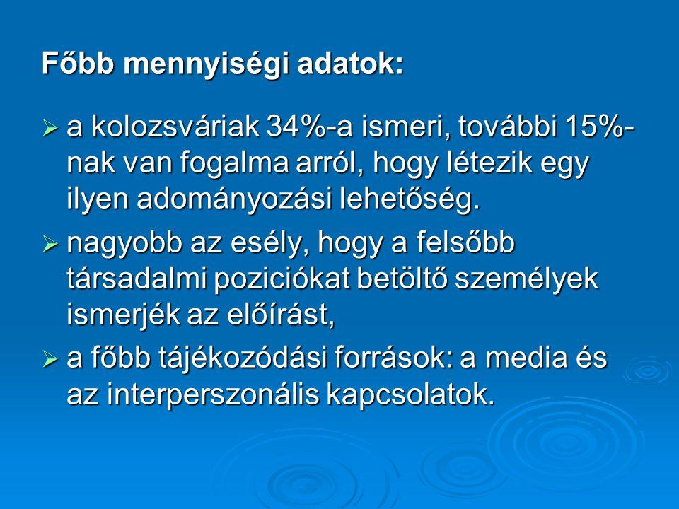 Főbb mennyiségi adatok:  a kolozsváriak 34%-a ismeri, további 15%- nak van fogalma arról, hogy létezik egy ilyen adományozási lehetőség.