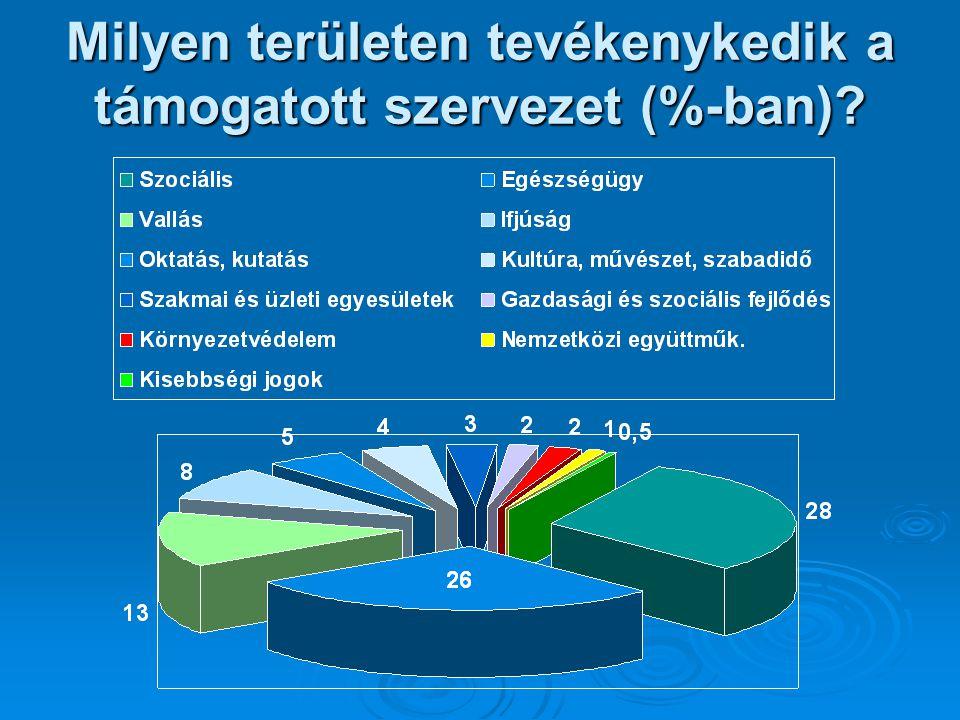 Milyen területen tevékenykedik a támogatott szervezet (%-ban)?