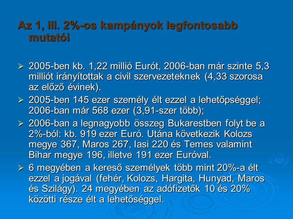 Az 1, ill. 2%-os kampányok legfontosabb mutatói  2005-ben kb.