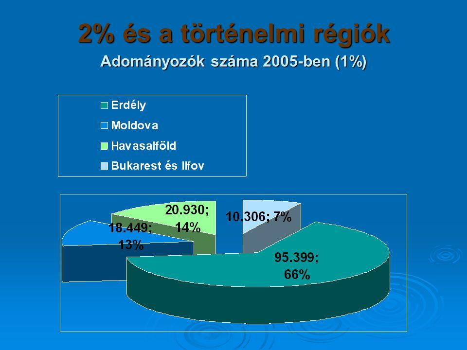 2% és a történelmi régiók Adományozók száma 2005-ben (1%)