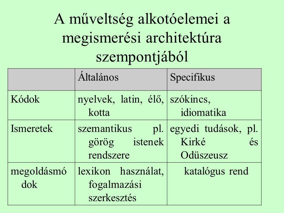 ÁltalánosSpecifikus Kódoknyelvek, latin, élő, kotta szókincs, idiomatika Ismeretekszemantikus pl.