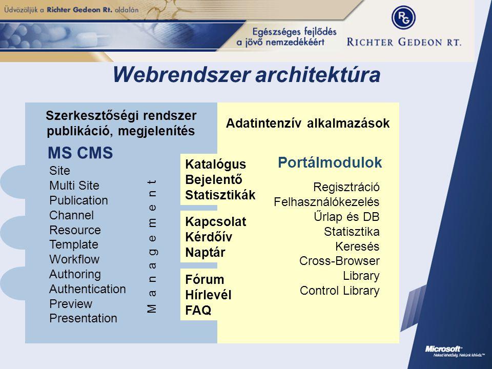 Webrendszer architektúra Portálmodulok MS CMS Fórum Hírlevél FAQ Kapcsolat Kérdőív Naptár Katalógus Bejelentő Statisztikák Site Multi Site Publication