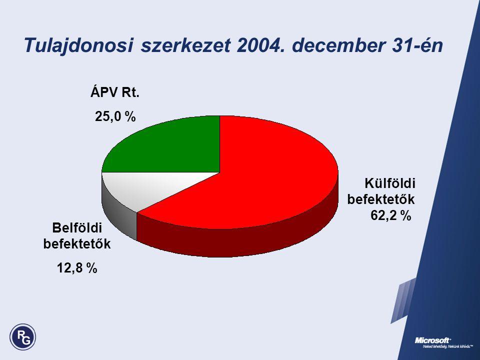 Tulajdonosi szerkezet 2004. december 31-én ÁPV Rt. 25,0 % Külföldi befektetők 62,2 % Belföldi befektetők 12,8 %