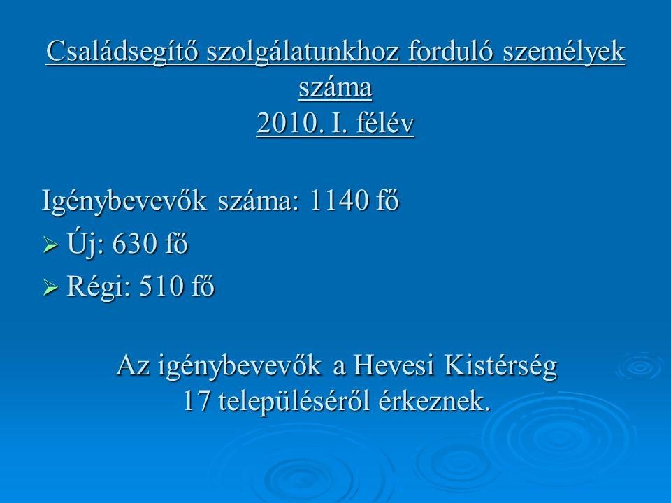 Családsegítő szolgálatunkhoz forduló személyek száma 2010.