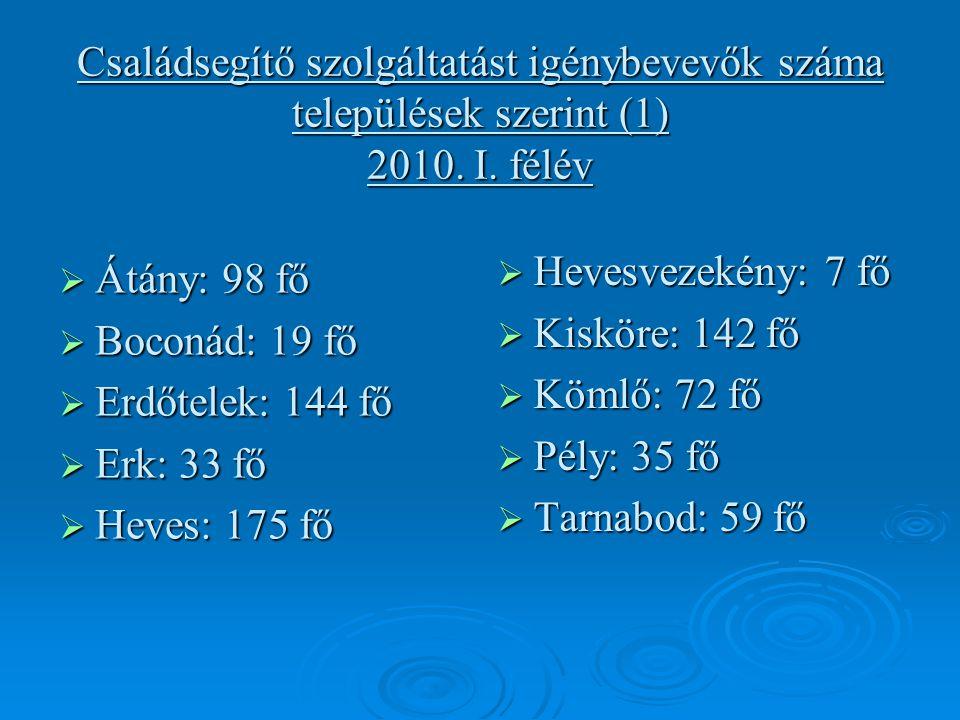 Családsegítő szolgáltatást igénybevevők száma települések szerint (1) 2010.