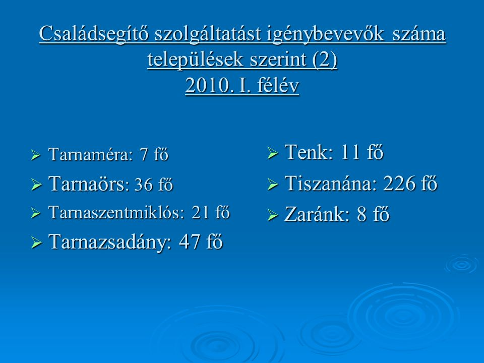 Családsegítő szolgáltatást igénybevevők száma települések szerint (2) 2010.