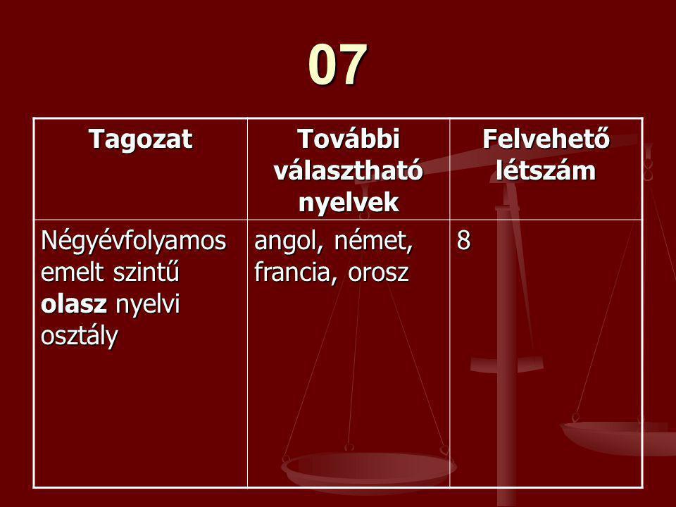 07 Tagozat További választható nyelvek Felvehető létszám Négyévfolyamos emelt szintű olasz nyelvi osztály angol, német, francia, orosz 8