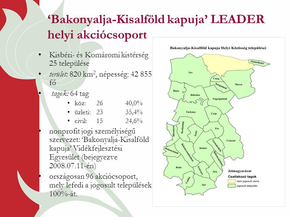 'Bakonyalja-Kisalföld kapuja' LEADER helyi akciócsoport •Kisbéri- és Komáromi kistérség 25 települése •terület: 820 km 2, népesség: 42 855 fő • tagok: 64 tag •köz:2640,0% •üzleti: 2335,4% •civil:1524,6% •nonprofit jogi személyiségű szervezet: 'Bakonyalja-Kisalföld kapuja' Vidékfejlesztési Egyesület (bejegyezve 2008.07.11-én) •országosan 96 akciócsoport, mely lefedi a jogosult települések 100%-át.