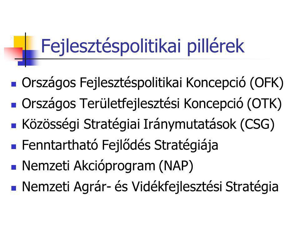 Fejlesztéspolitikai pillérek  Országos Fejlesztéspolitikai Koncepció (OFK)  Országos Területfejlesztési Koncepció (OTK)  Közösségi Stratégiai Iránymutatások (CSG)  Fenntartható Fejlődés Stratégiája  Nemzeti Akcióprogram (NAP)  Nemzeti Agrár- és Vidékfejlesztési Stratégia