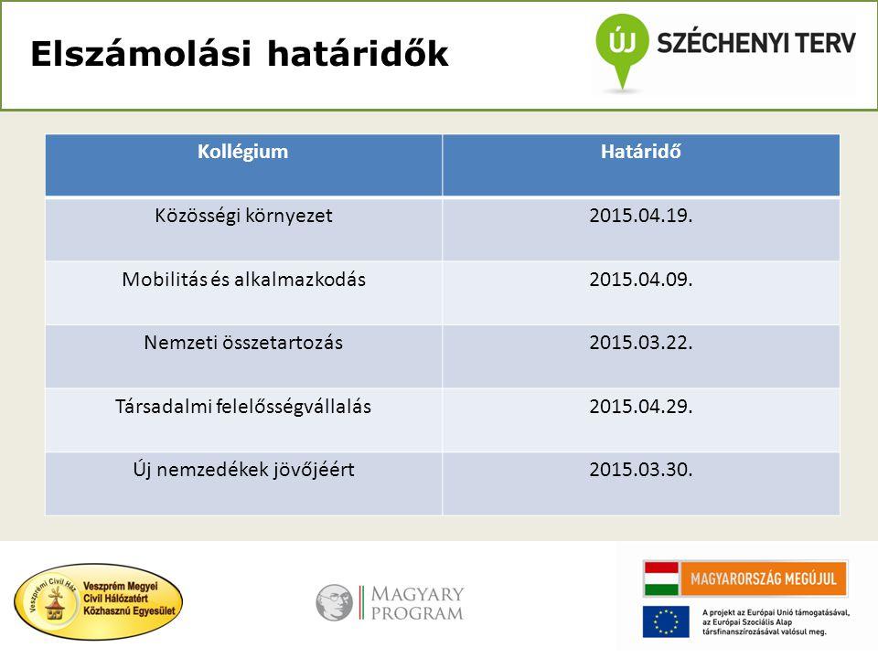 Elszámolási határidők KollégiumHatáridő Közösségi környezet2015.04.19. Mobilitás és alkalmazkodás2015.04.09. Nemzeti összetartozás2015.03.22. Társadal