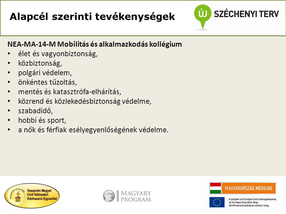 Alapcél szerinti tevékenységek NEA-NO-14-M Nemzeti összetartozás kollégium • a Kárpát-medencei együttműködés, mint a határon túli magyarsággal kapcsolatos • nemzetközi tevékenység elősegítése; • az európai integráció elősegítése; • a Magyarországon élő nemzetiségek, • az emberi és állampolgári jogok védelme, • vallási tevékenység.