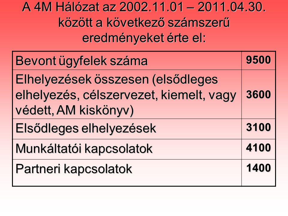 A 4M Hálózat az 2002.11.01 – 2011.04.30.