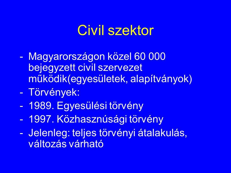 Civil szektor -Magyarországon közel 60 000 bejegyzett civil szervezet működik(egyesületek, alapítványok) -Törvények: -1989. Egyesülési törvény -1997.