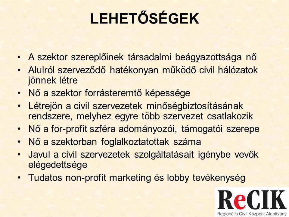 LEHETŐSÉGEK •A szektor szereplőinek társadalmi beágyazottsága nő •Alulról szerveződő hatékonyan működő civil hálózatok jönnek létre •Nő a szektor forrásteremtő képessége •Létrejön a civil szervezetek minőségbiztosításának rendszere, melyhez egyre több szervezet csatlakozik •Nő a for-profit szféra adományozói, támogatói szerepe •Nő a szektorban foglalkoztatottak száma •Javul a civil szervezetek szolgáltatásait igénybe vevők elégedettsége •Tudatos non-profit marketing és lobby tevékenység