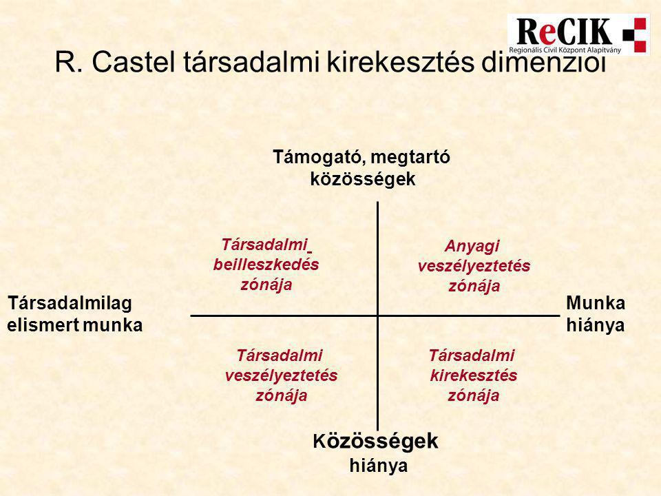 R. Castel társadalmi kirekesztés dimenziói Társadalmilag elismert munka Munka hiánya Támogató, megtartó közösségek K özösségek hiánya Társadalmi beill