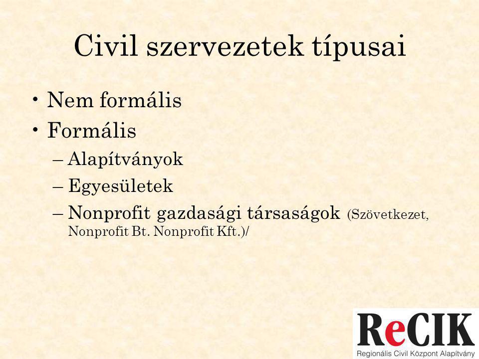 Civil szervezetek típusai •Nem formális •Formális –Alapítványok –Egyesületek –Nonprofit gazdasági társaságok (Szövetkezet, Nonprofit Bt.