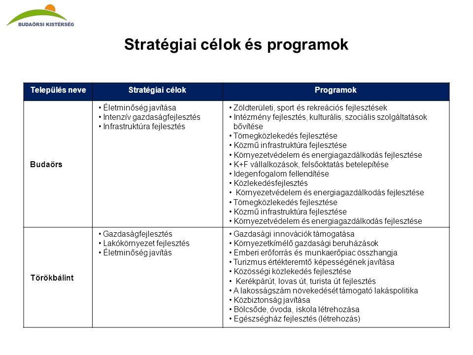 Stratégiai célok és programok Település neveStratégiai célokProgramok Budaörs •Életminőség javítása •Intenzív gazdaságfejlesztés •Infrastruktúra fejlesztés •Zöldterületi, sport és rekreációs fejlesztések •Intézmény fejlesztés, kulturális, szociális szolgáltatások bővítése •Tömegközlekedés fejlesztése •Közmű infrastruktúra fejlesztése •Környezetvédelem és energiagazdálkodás fejlesztése •K+F vállalkozások, felsőoktatás betelepítése •Idegenfogalom fellendítése •Közlekedésfejlesztés • Környezetvédelem és energiagazdálkodás fejlesztése •Tömegközlekedés fejlesztése •Közmű infrastruktúra fejlesztése •Környezetvédelem és energiagazdálkodás fejlesztése Törökbálint •Gazdaságfejlesztés •Lakókörnyezet fejlesztés •Életminőség javítás •Gazdasági innovációk támogatása •Környezetkímélő gazdasági beruházások •Emberi erőforrás és munkaerőpiac összhangja •Turizmus értékteremtő képességének javítása •Közösségi közlekedés fejlesztése • Kerékpárút, lovas út, turista út fejlesztés •A lakosságszám növekedését támogató lakáspolitika •Közbiztonság javítása •Bölcsőde, óvoda, iskola létrehozása •Egészségház fejlesztés (létrehozás)