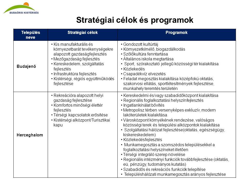 Stratégiai célok és programok Település neve Stratégiai célokProgramok Budajenő •Kis manufakturális és környezetbarát tevékenységekre alapozott gazdaságfejlesztés •Mezőgazdaság fejlesztés •Kereskedelem, szolgáltatás fejlesztés •Infrastruktúra fejlesztés •Kistérségi, régiós együttműködés fejlesztése •Gondozott kultúrtáj •Környezetkímélő, biogazdálkodás •Szőlőkultúra fenntartása •Általános iskola megtartása • Sport, szórakoztató jellegű közösségi tér kialakítása •Közlekedés •Csapadékvíz elvezetés •Feladat megosztás kialakítása középfokú oktatás, szakorvosi ellátás, sportlétesítmények fejlesztése, munkahely teremtés területén Herceghalom •Rekreációra alapozott helyi gazdaság fejlesztése •Komfortos minőségi élettér fejlesztés •Térségi kapcsolatok erősítése •Kistérségi alközpont/Turisztikai kapu •Kereskedelmi és/vagy szabadidőközpont kialakítása •Regionális foglalkoztatási helyszínfejlesztés •Ingatlankínálat bővítés •Metropolisz térben versenyképes exkluzív, modern lakóterületek kialakítása •Városközpont környékének rendezése, valóságos közösségi terek és települési alközpontok kialakítása • Szolgáltatási hálózat fejlesztése(oktatás, egészségügy, kiskereskedelem) •Közlekedésfejlesztés • Munkamegosztás a szomszédos településekkel a foglalkoztatási helyszíneket illetően •Térségi integráló szerep növelése •Regionális intézményi funkciók továbbfejlesztése (oktatás, eü, pénzügy, tudományos kutatás) •Szabadidős és rekreációs funkciók telepítése • Településhálózati munkamegosztás arányos fejlesztése