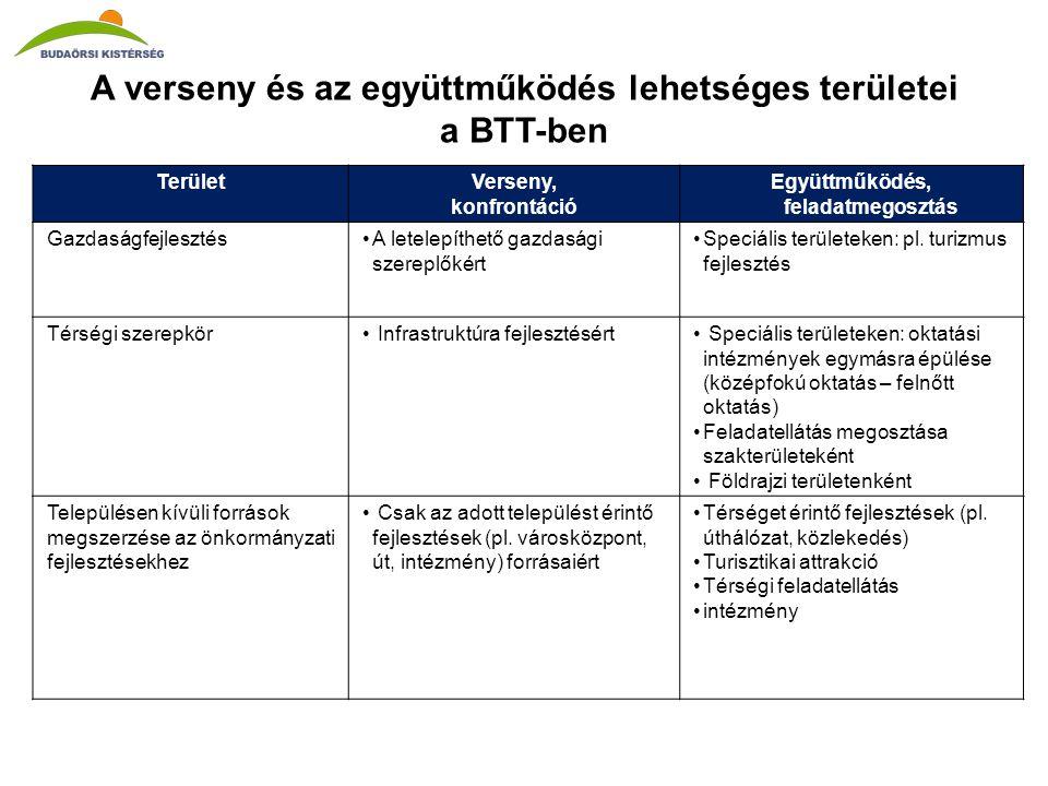 A verseny és az együttműködés lehetséges területei a BTT-ben TerületVerseny, konfrontáció Együttműködés, feladatmegosztás Gazdaságfejlesztés•A letelepíthető gazdasági szereplőkért •Speciális területeken: pl.