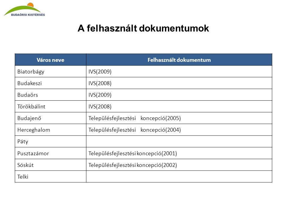 A felhasznált dokumentumok Város neveFelhasznált dokumentum BiatorbágyIVS(2009) BudakesziIVS(2008) BudaörsIVS(2009) TörökbálintIVS(2008) BudajenőTelepülésfejlesztési koncepció(2005) HerceghalomTelepülésfejlesztési koncepció(2004) Páty PusztazámorTelepülésfejlesztési koncepció(2001) SóskútTelepülésfejlesztési koncepció(2002) Telki