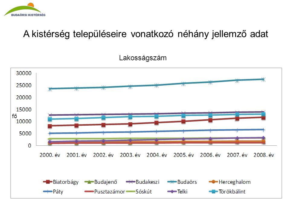 A kistérség településeire vonatkozó néhány jellemző adat Lakosságszám fő