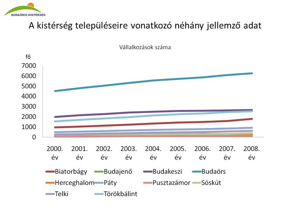 A kistérség településeire vonatkozó néhány jellemző adat Vállalkozások száma fő