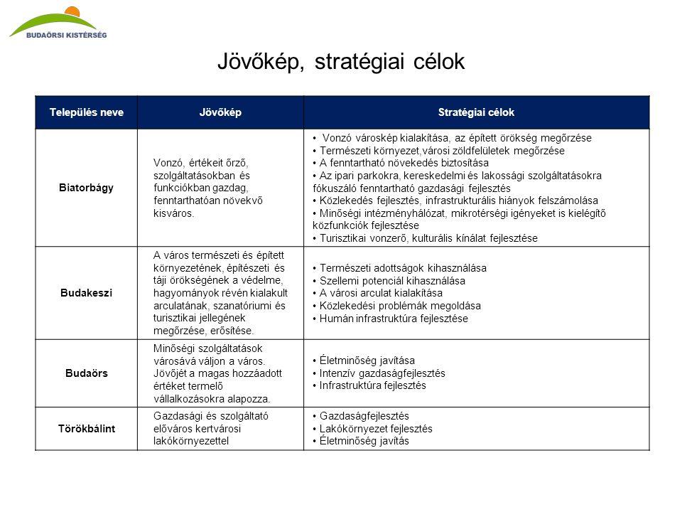 Jövőkép, stratégiai célok Település neveJövőképStratégiai célok Biatorbágy Vonzó, értékeit őrző, szolgáltatásokban és funkciókban gazdag, fenntarthatóan növekvő kisváros.